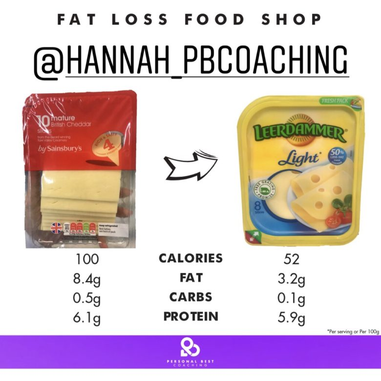 Fat Loss Food Shop - Supermarket Hacks for Fat Loss